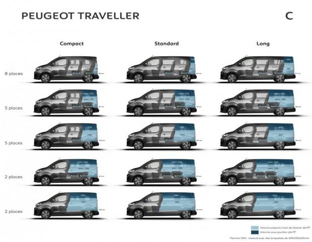 Volume de coffre du Peugeot Traveller