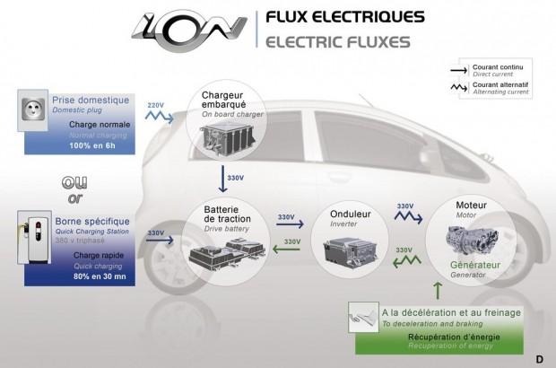 Le fonctionnement de la Peugeot iOn
