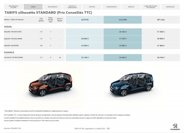 Les prix du Peugeot Rifter Standard